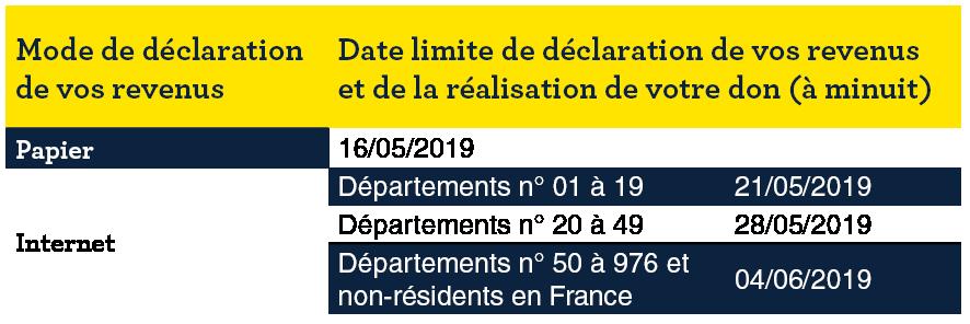 date déclarations 2019