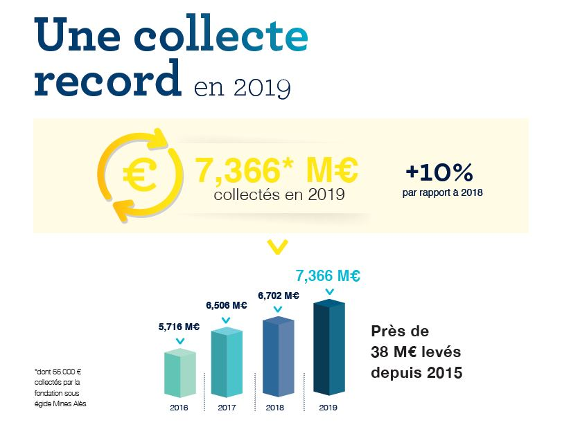 Une collecte record en 2019