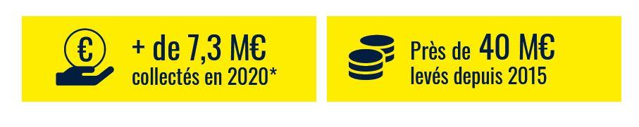 fonds collectés 2020